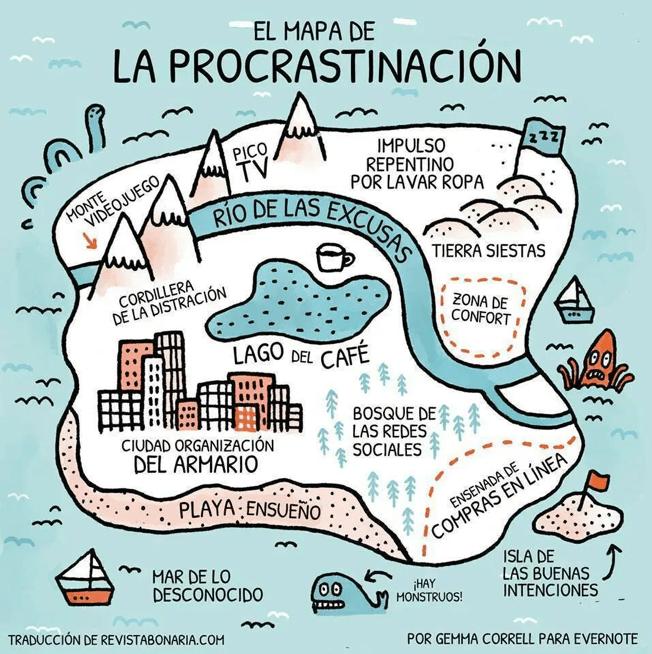 mapa de procrastinacion